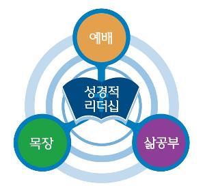 가정교회세축.jpg